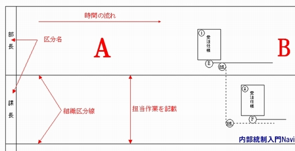 産能大式フローチャート.記号